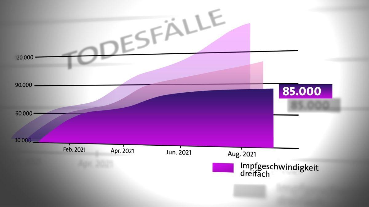 Grafik zu Prognosen der Inzidenz-Entwicklung bei Verdreifachung der Impfungen