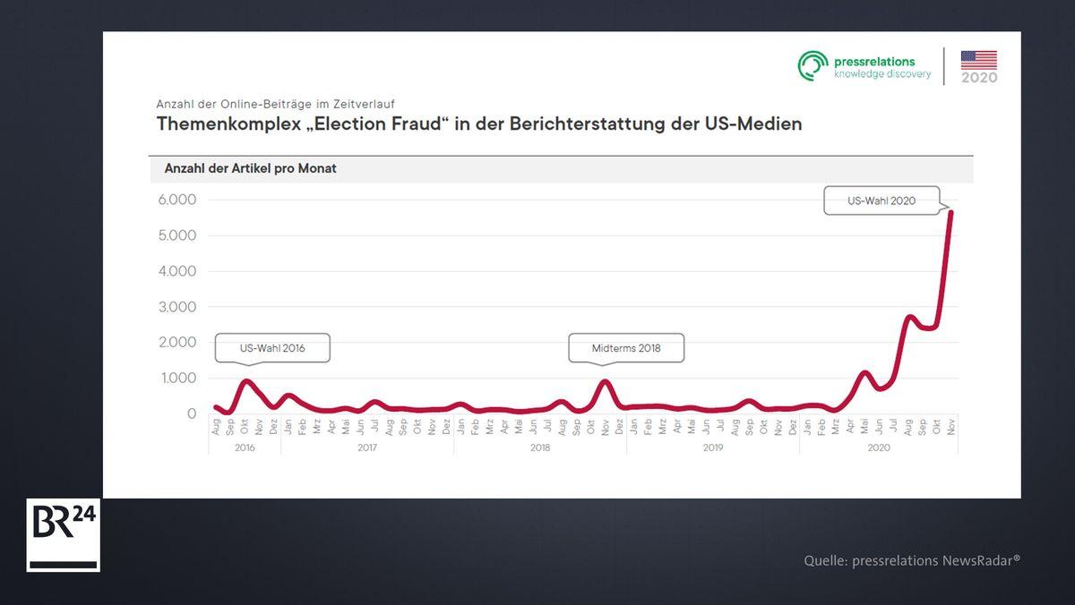 Ergebnis einer Untersuchung über die Berichterstattung zu Wahlfälschung in den USA
