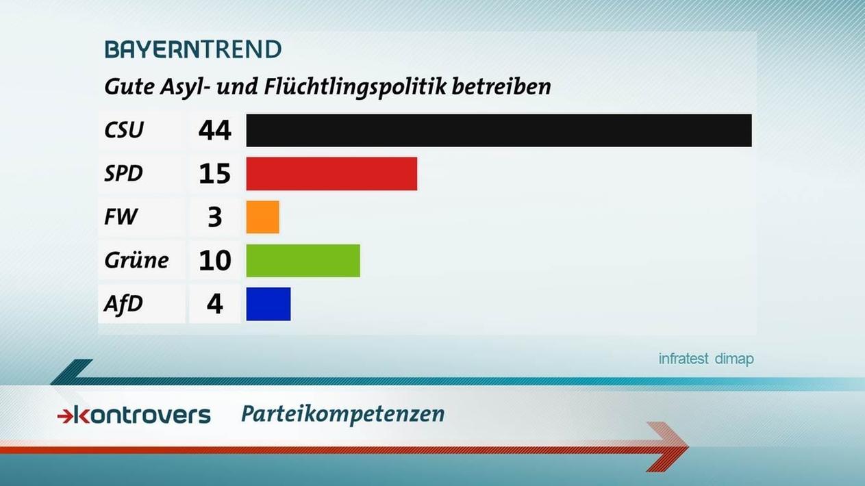 Parteienkompetenzen: 44 Prozent sagen, dass die CSU eine gute Asyl- und Flüchtlingspolitik betreibt.