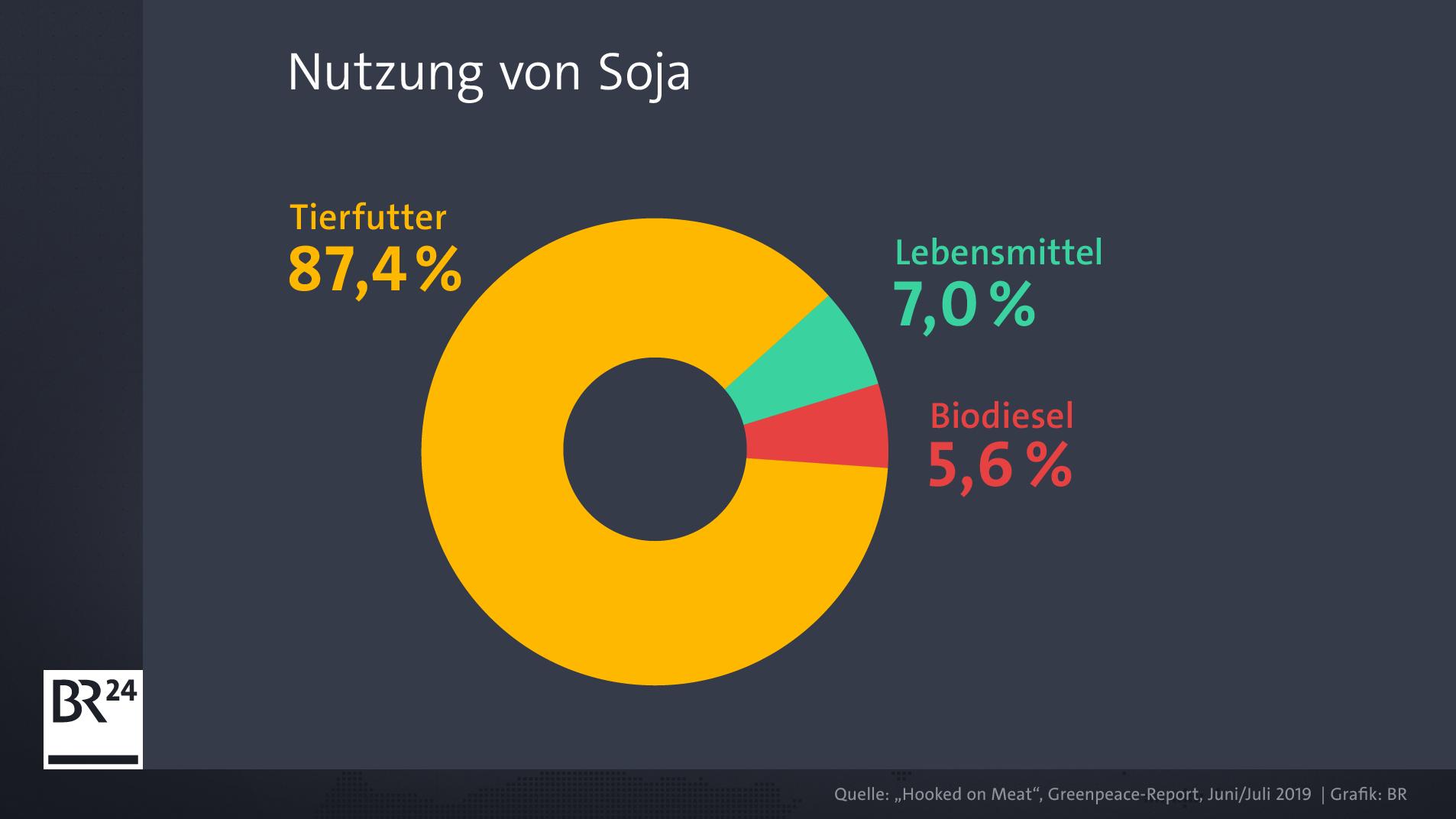 Nur ein kleiner Teil des Sojas geht in die Herstellung von Lebensmitteln.
