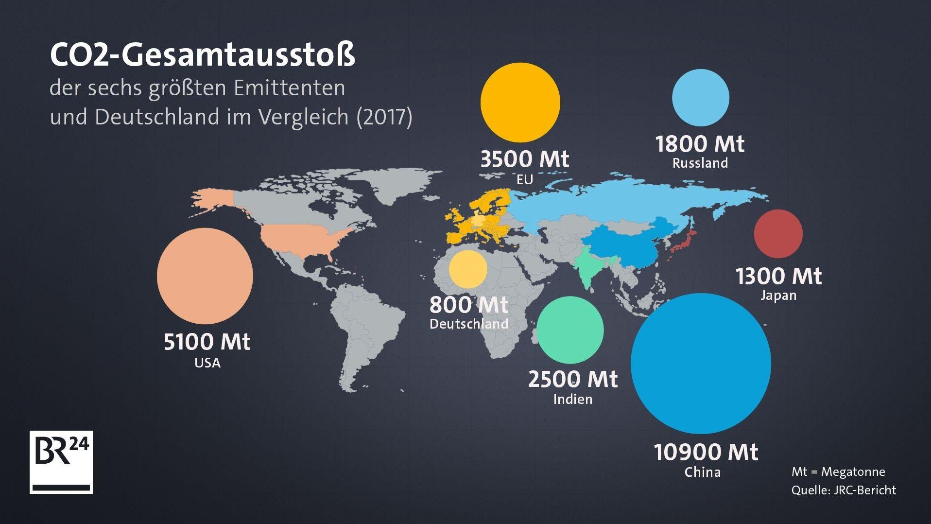 CO2-Gesamtausstoß der sechs größten Emittenten und Deutschland im Vergleich
