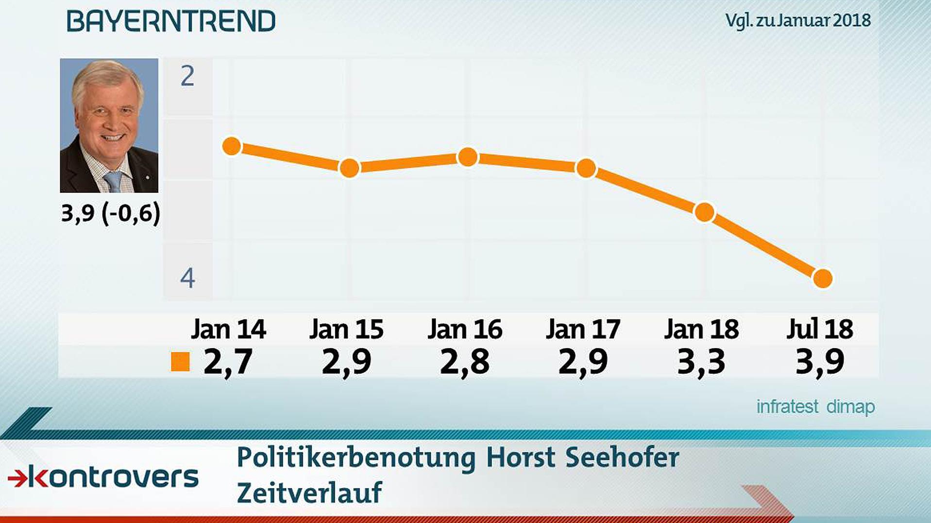 Bewertung Horst Seehofer: CSU-Bundesinnenminister auf Rekordtief