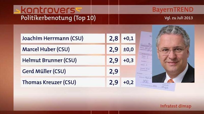 Politikerbenotung (2/2) - BayernTrend 2014