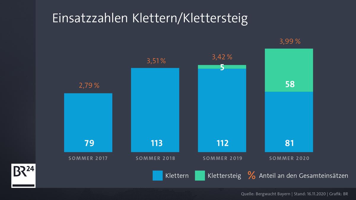 Einsätze der Bergwacht Bayern im Bereich Klettern.