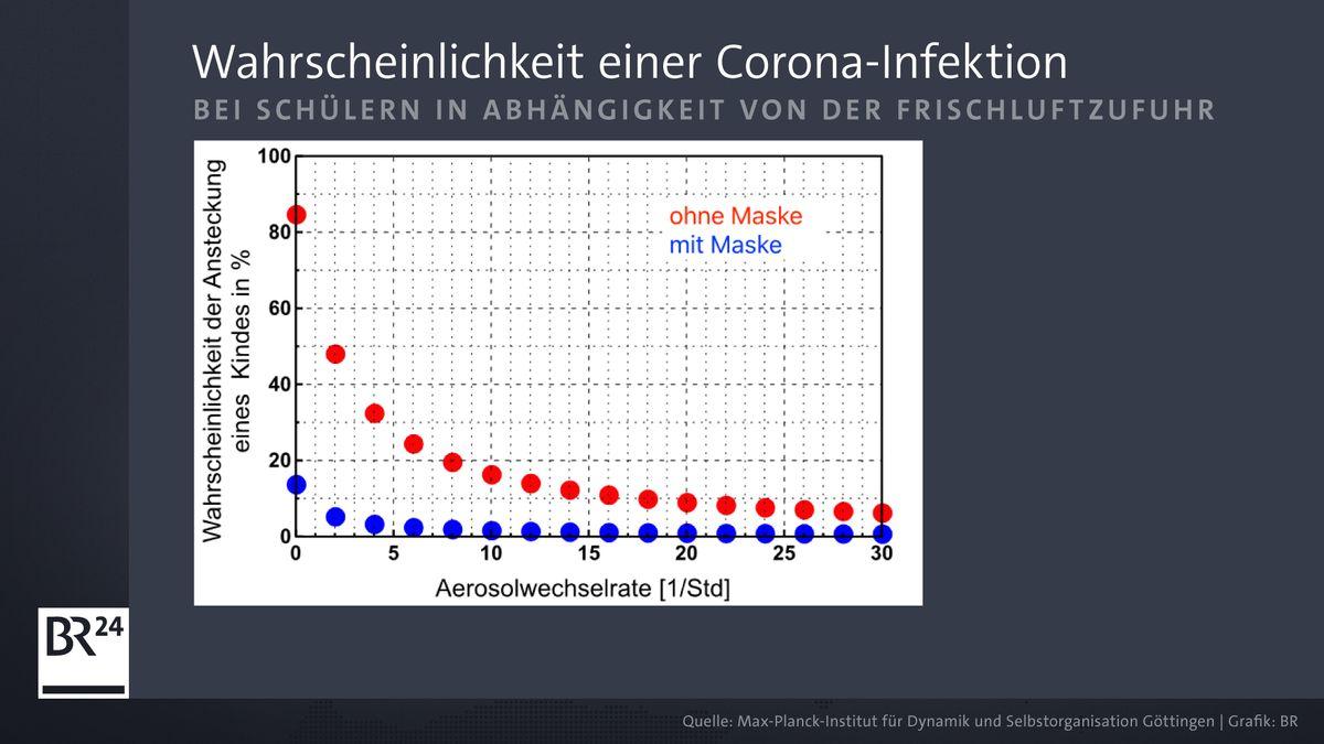Grafik Wahrscheinlichkeit einer Corona-Infektion