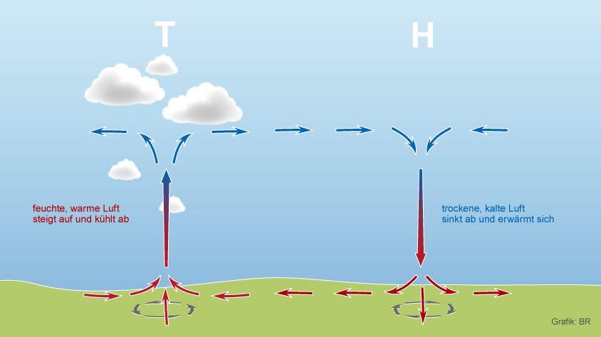 Je größer der Temperaturunterschied zwischen Hoch- und Tiefdruckgebiet ist, desto heftiger weht der Wind.