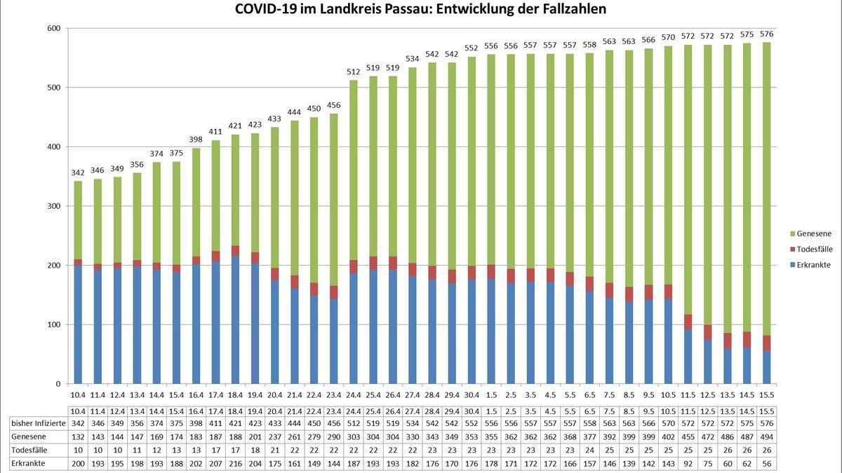 Die Entwicklung von Covid-19 im Landkreis Passau