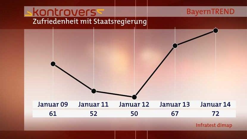 BayernTrend 2014 - Zufriedenheit mit der Staatsregierung