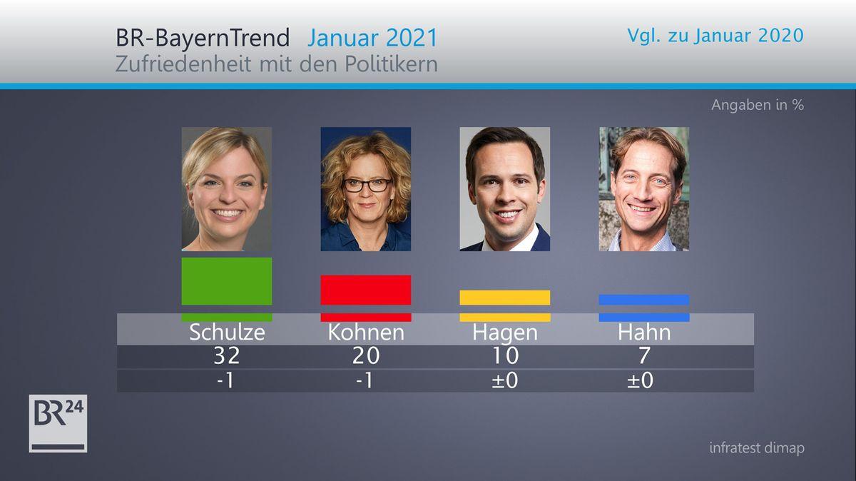 BR-BayernTrend Januar 2021: Zufriedenheit mit anderen Landespolitikern