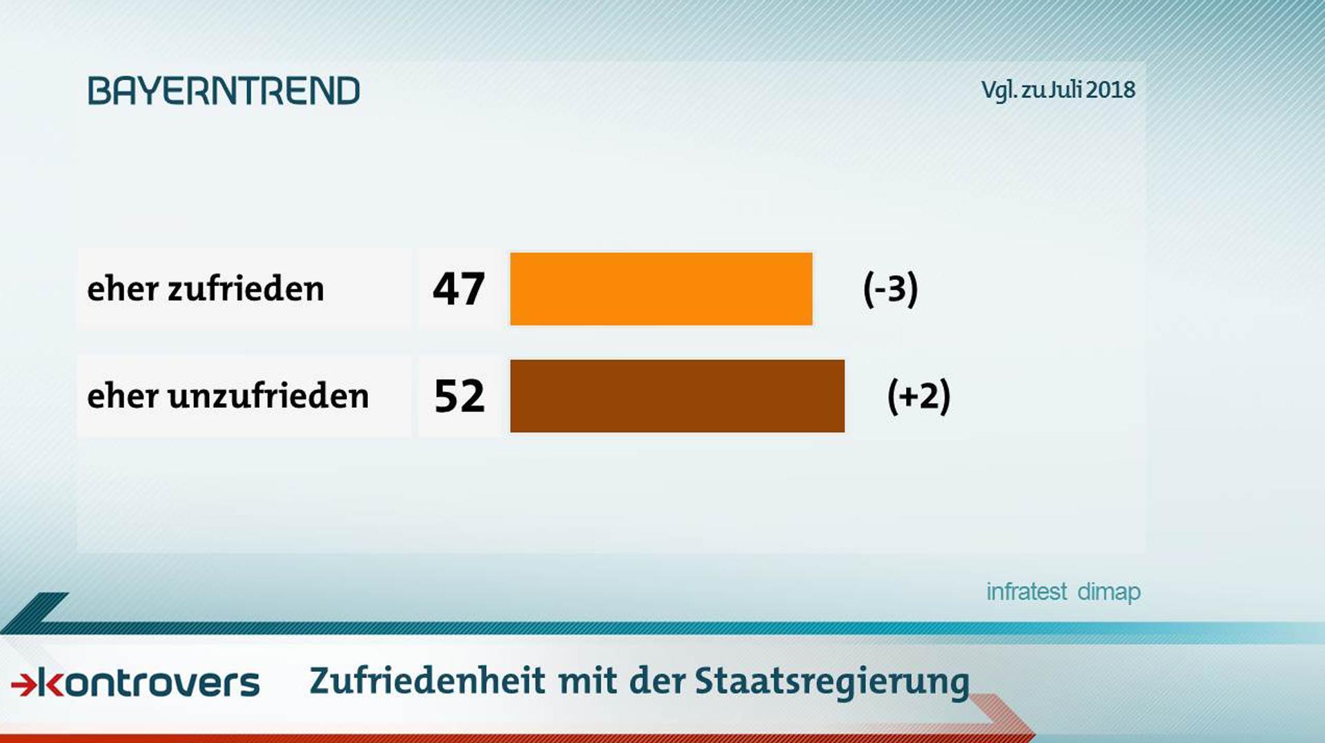Wie zufrieden sind die Befragten mit der Staatsregierung? 47 Prozent eher zufrieden, 52 Prozent eher unzufrieden