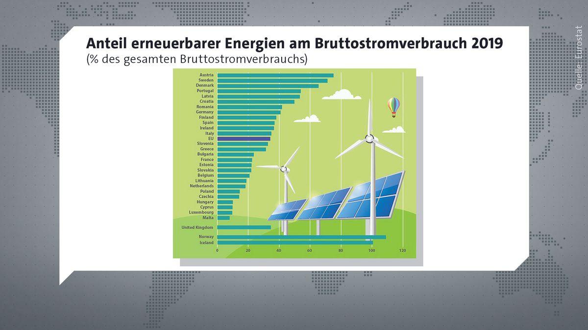So hoch war der Anteil erneuerbarer Energien 2019 in den europäischen Ländern.