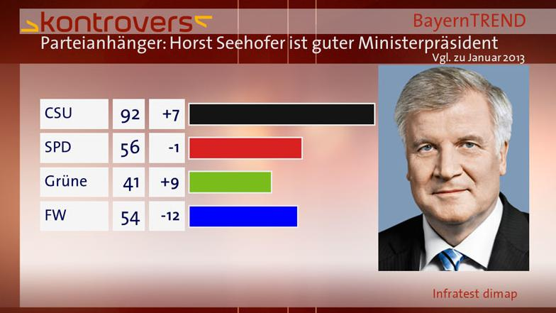 BayernTrend 2013 Balken Horst Seehofer ist guter Ministerpräsident
