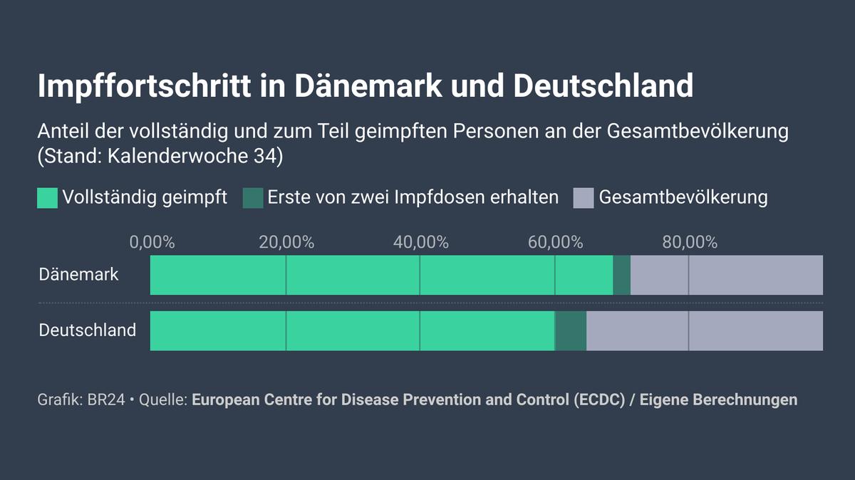 Impffortschritt in Dänemark und Deutschland: Dänemark liegt bei 70% vollständig geimpft. Stand: Kalenderwoche 34