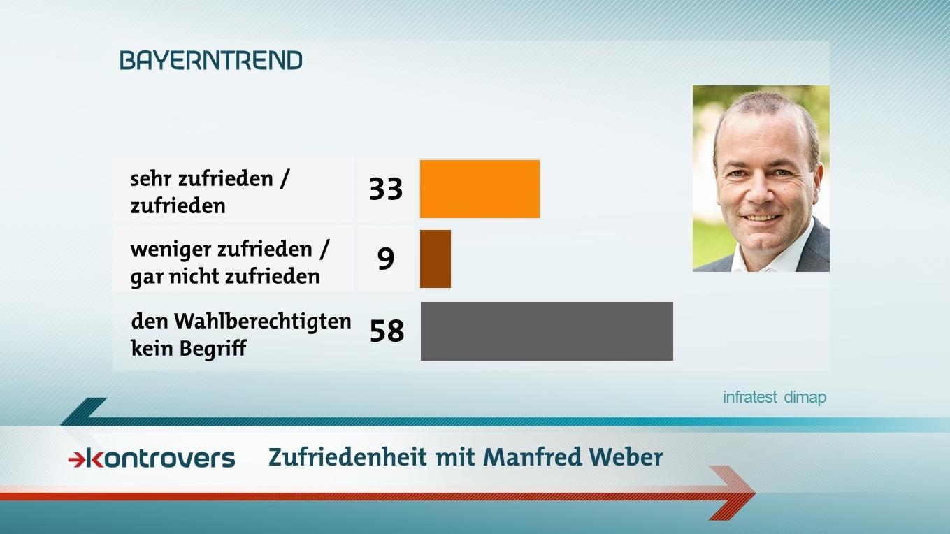 Die Umfrageergebnisse des BR-BayernTrends zur Zufriedenheit mit Manfred Weber
