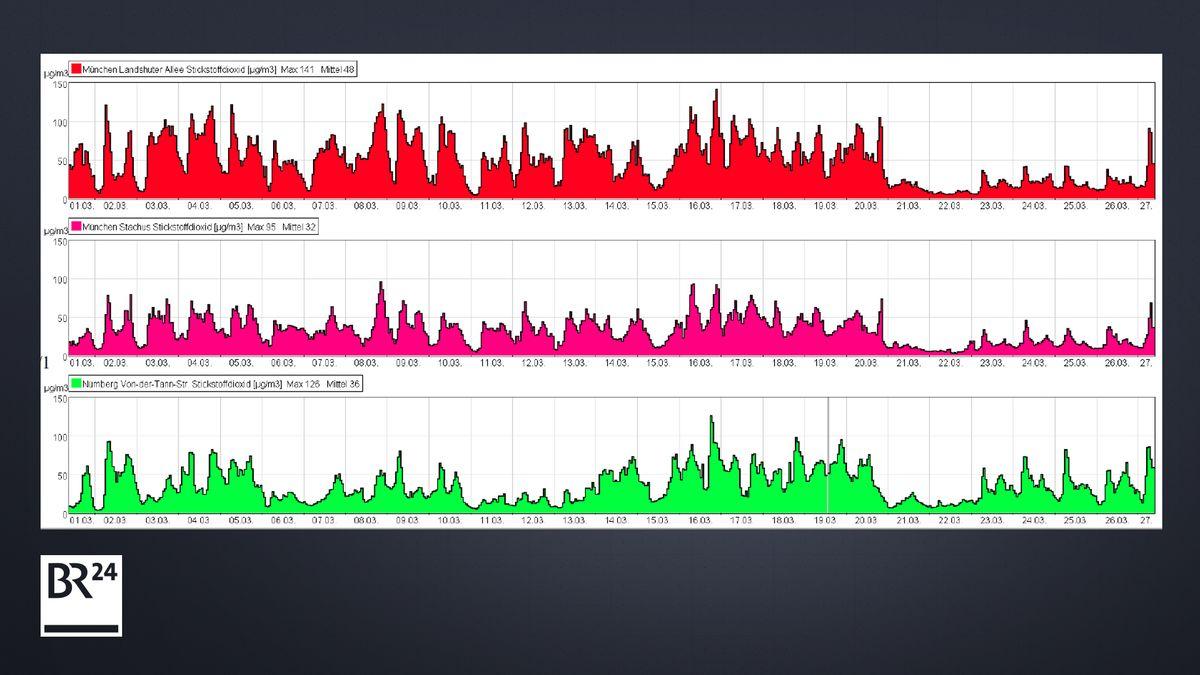 Verlauf Stickstoffdioxid-Messung 1.3.20 bis 27.3.20