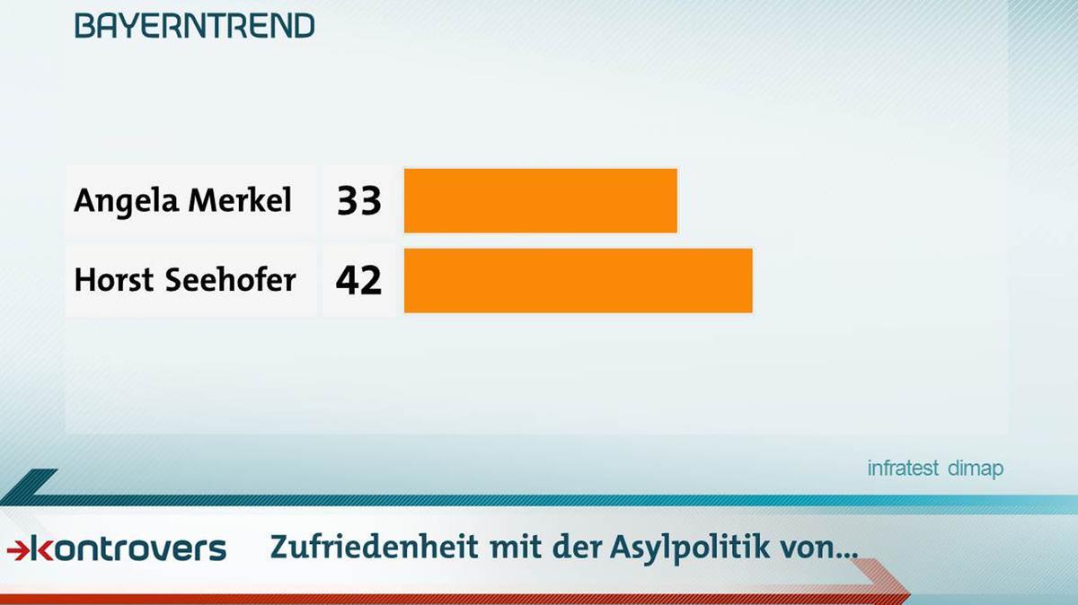 Wie zufrieden sind die Befragten mit der Asylpolitik von Angela Merkel und Horst Seehofer?