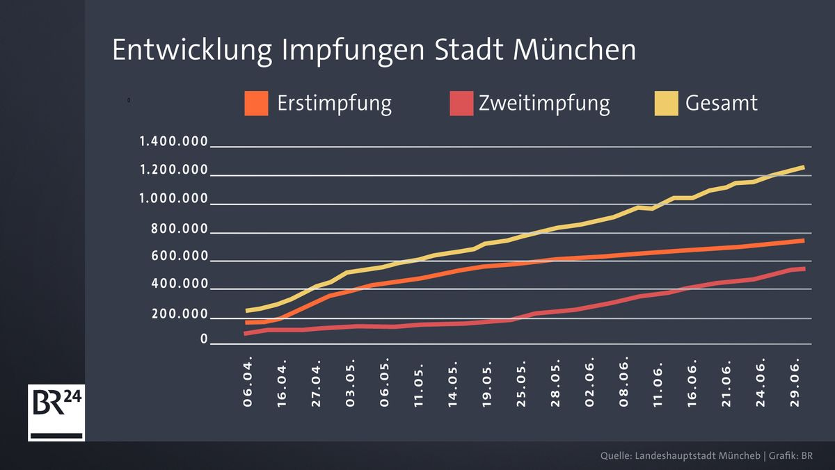 Entwicklung Impfungen Stadt München