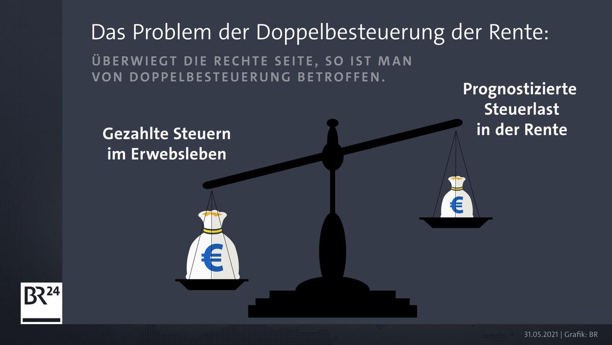 Grafik: Das Problem der Doppelbesteuerung der Rente