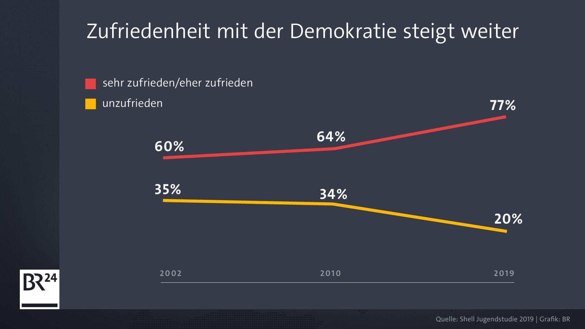 Zufriedenheit mit der Demokratie