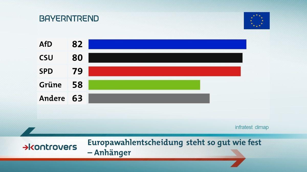 Der BR-BayernTrend mit der Europawahlentscheidung von Parteianhängern im Mai 2019
