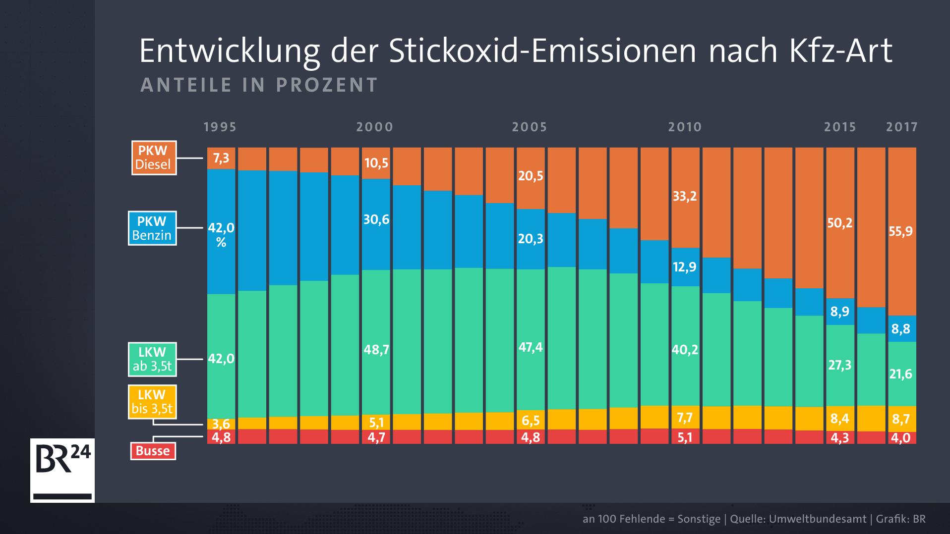 Die Entwicklung der Stickoxid-Emissionsanteile am Straßenverkehr in Deutschland nach Kfz-Art.