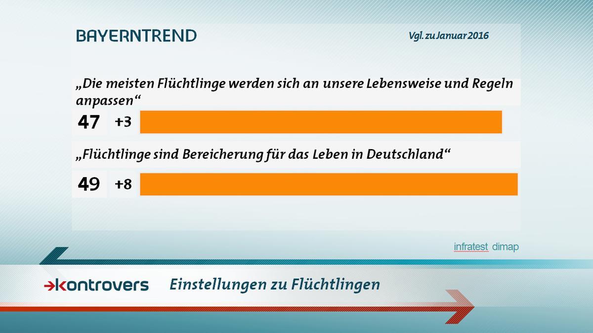 BayernTrend im Januar 2017: Die Einstellung zu Flüchtlingen ist gespalten.