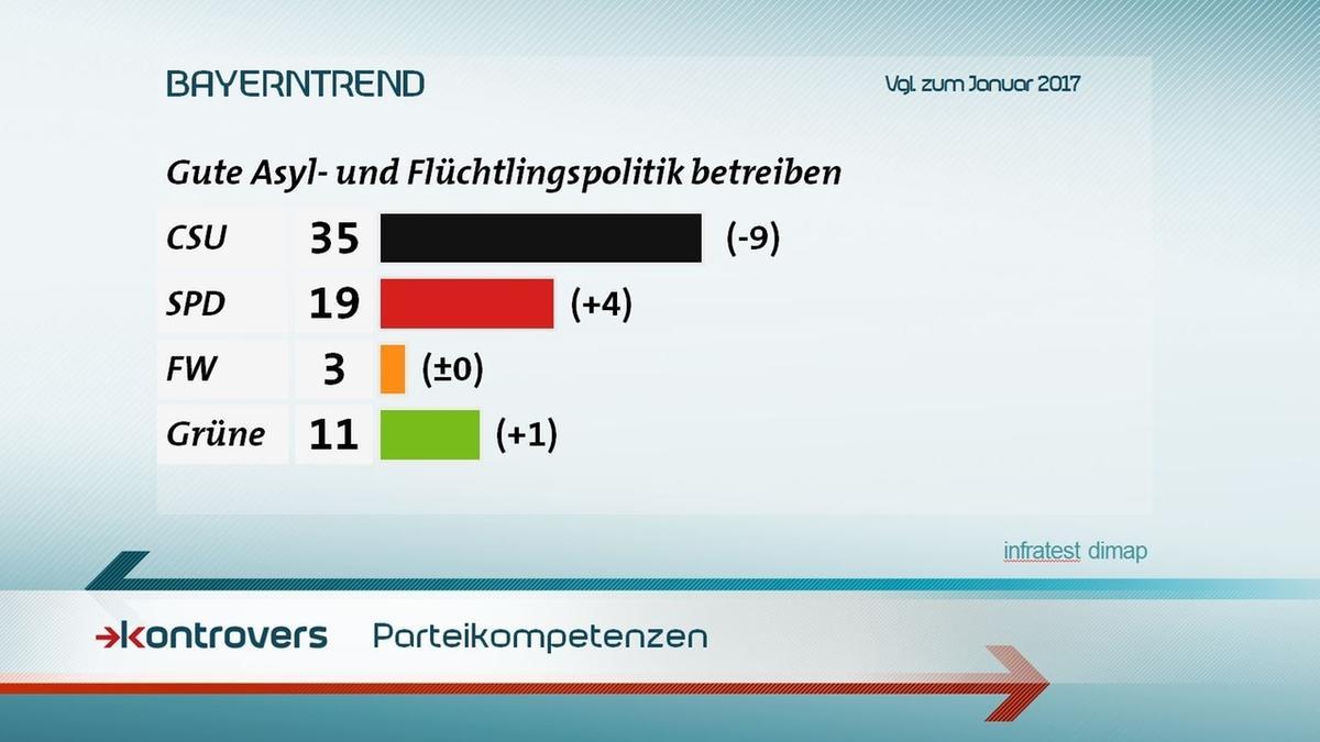 35 Prozent trauen der CSU Kompetenzen in Sachen Asyl- und Flüchtlingspolitik zu, 19 der SPD, 3 den freien Wählern und 11 den Grünen.