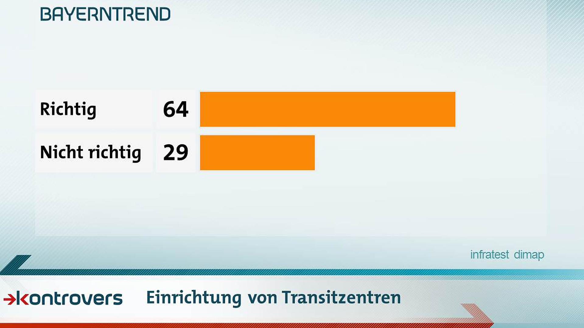 Ist die Einrichtung von Transitzentren richtig? 64 Prozent sagen ja, 29 sagen nein.