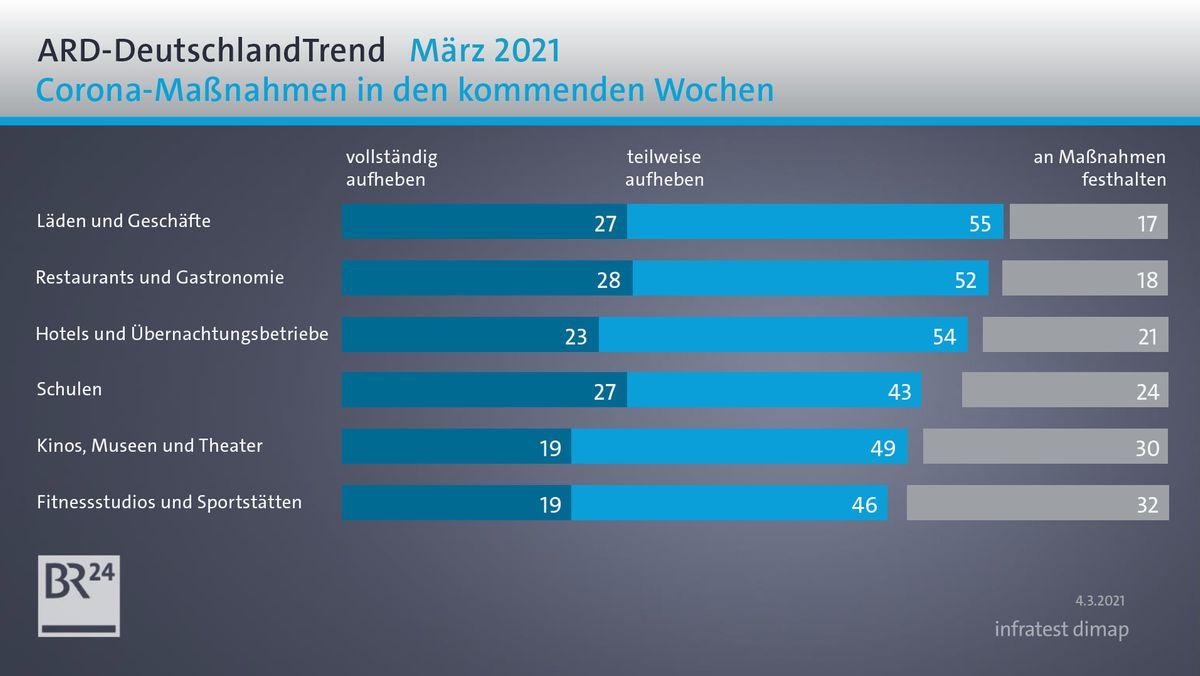 Wie bewerten die Deutschen die aktuellen Corona-Maßnahmen?