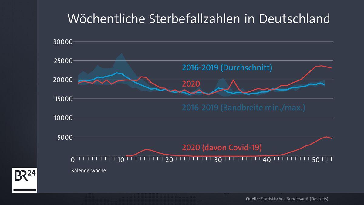 Grafik mit den wöchentlichen Sterbefallzahlen in Deutschland