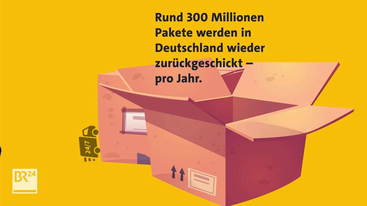 Rund 300 Millionen Pakete gehen wieder zurück.