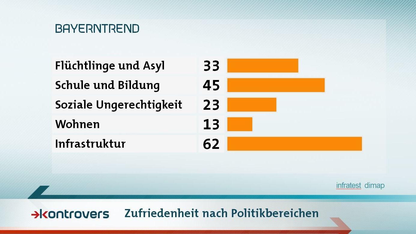Zufriedenheit der Befragten nach Politikbereichen: Flüchtlinge und Asyl 33 Prozent Zufriedenheit, Schule und Bildung 45, Soziale Ungerechtigkeit 23, Wohnen 13, Infrastruktur 62