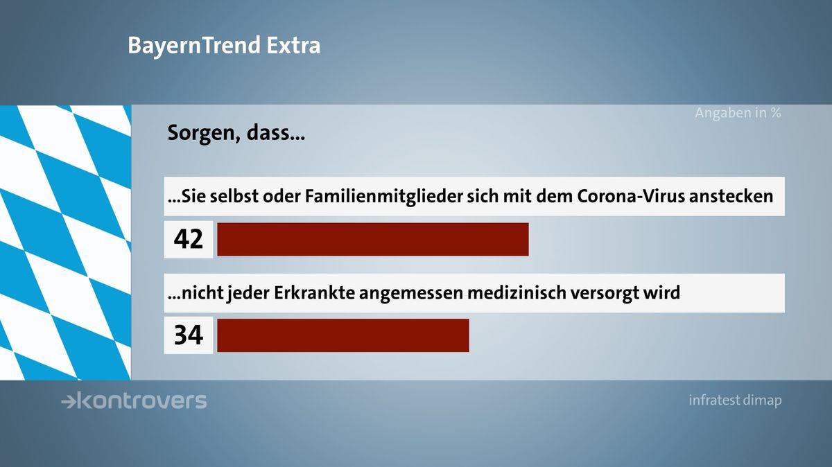 Die BayernTrend-Umfrageergebnisse zu der Sorge, mit dem Coronavirus angesteckt zu werden beziehungsweise der anschließenden medizinischen Versorgung.