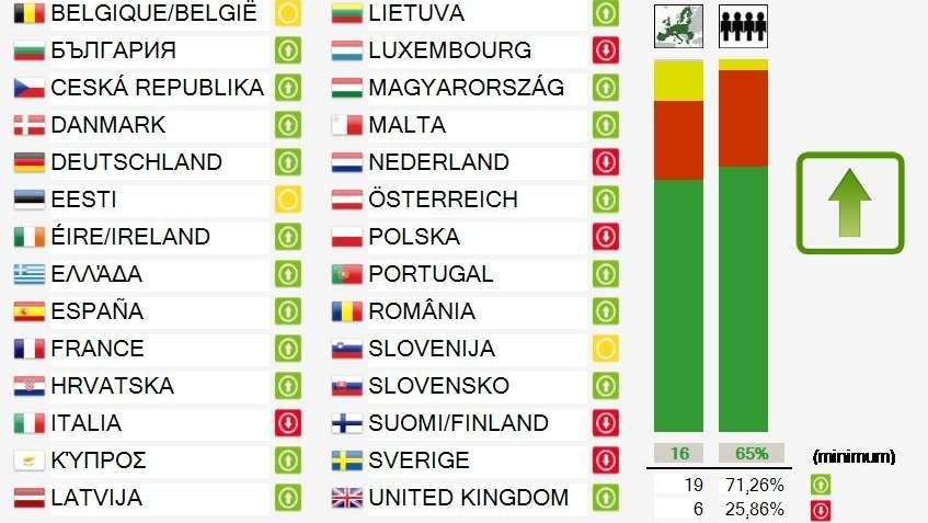 Abstimmungsergebnis zur EU-Urheberrechtsreform