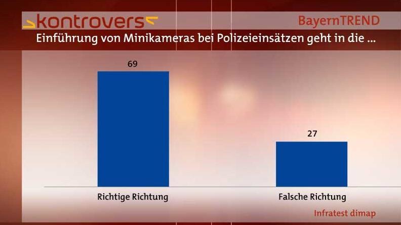 BayernTrend 2014 - Minikameras bei Polizeieinsätzen