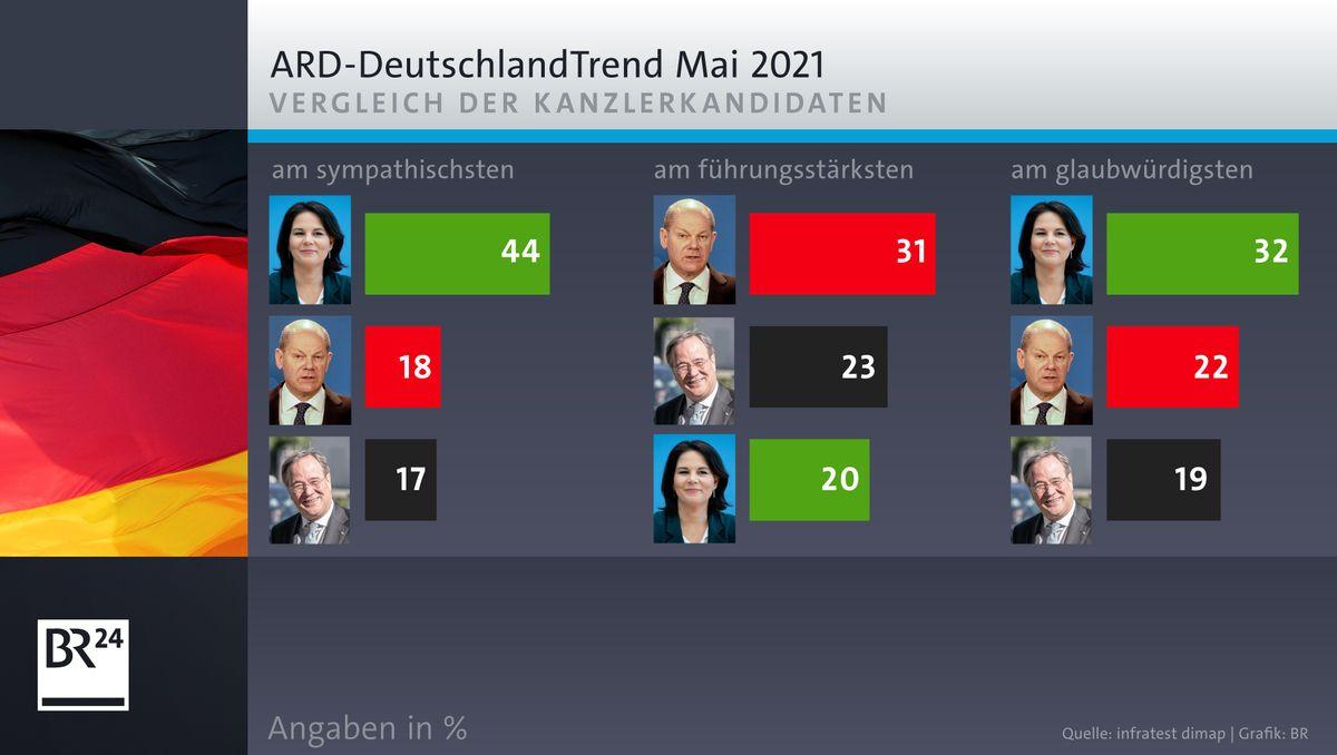 ARD-Deutschlandtrend: Vergleich der Kanzlerkandidaten