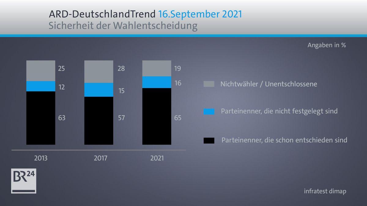 ARD-DeutschlandTrend: Sicherheit der Wahlentscheidung