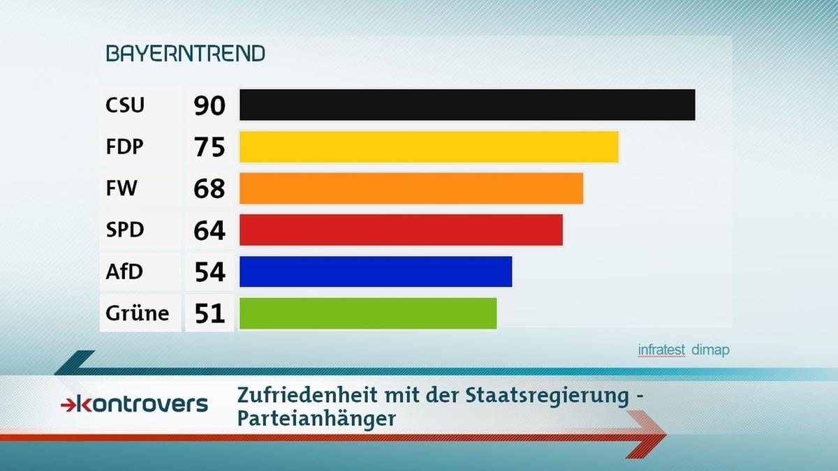Parteianhänger-Zufriedenheit mit der Staatsregierung: Unter CSU-Anhängern sind es 90 Prozent, unter Grünen-Anhängern 51. FDP 75, FW 68, SPD 64, AfD 54.
