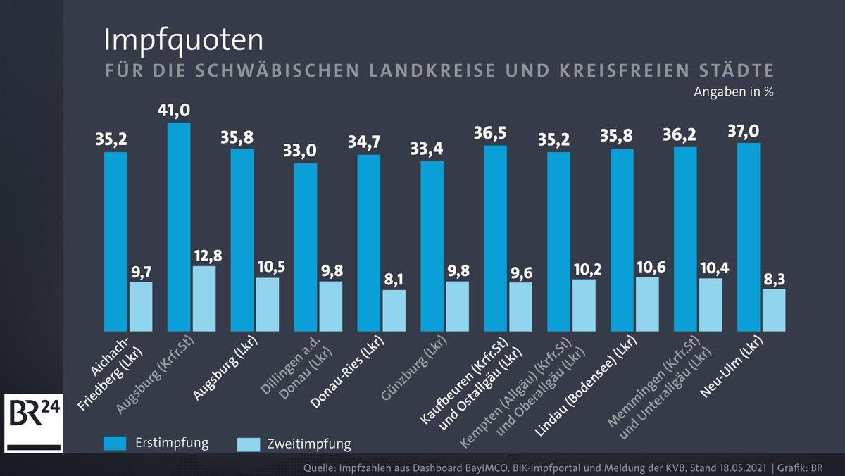 Bei der Impfquote liegt Augsburg weit vor den ländlicheren Regionen Schwabens