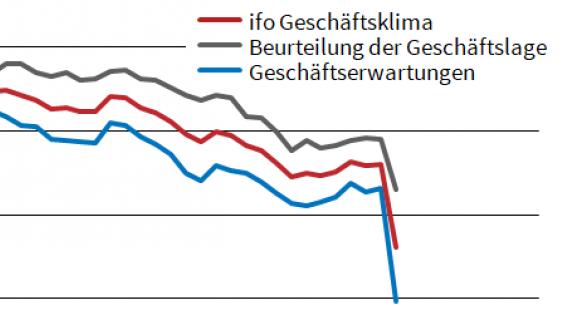 Grafik des Ifo-Instituts zum Geschäftsklimaindex im März 2020