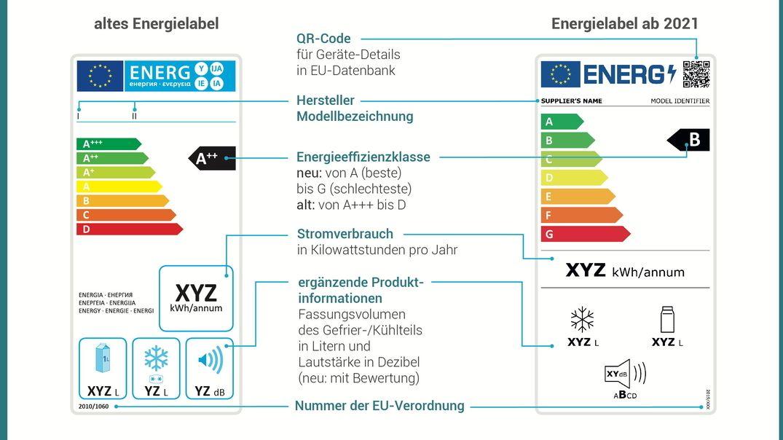 EU-Energielabel 2021