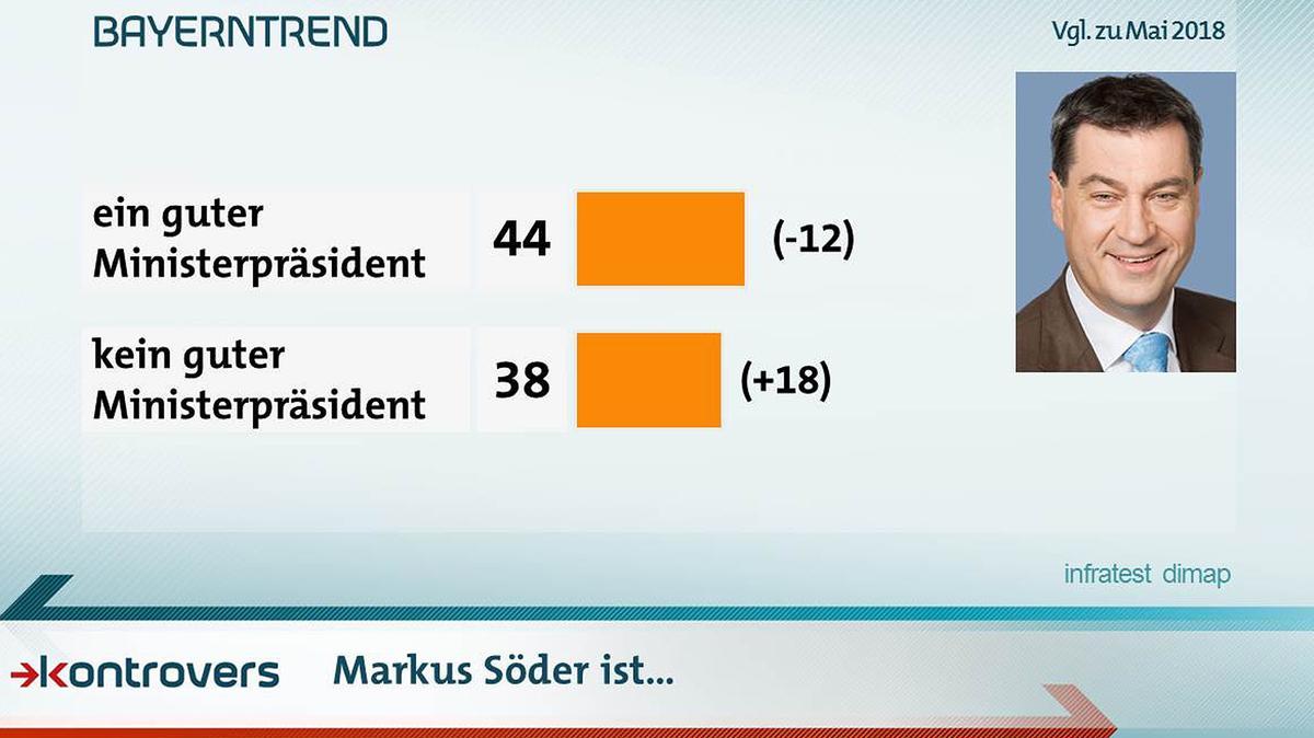 Ministerpräsident Söders Amtsführung polarisiert: 44 Prozent halten ihn für einen guten Ministerpräsidenten, 38 für keinen guten.