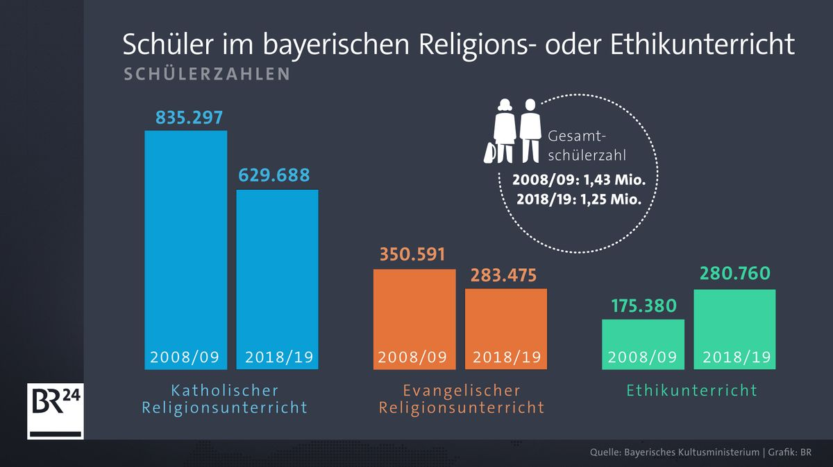 Entwicklung der Schülerzahlen im Religions- und Ethikunterricht.