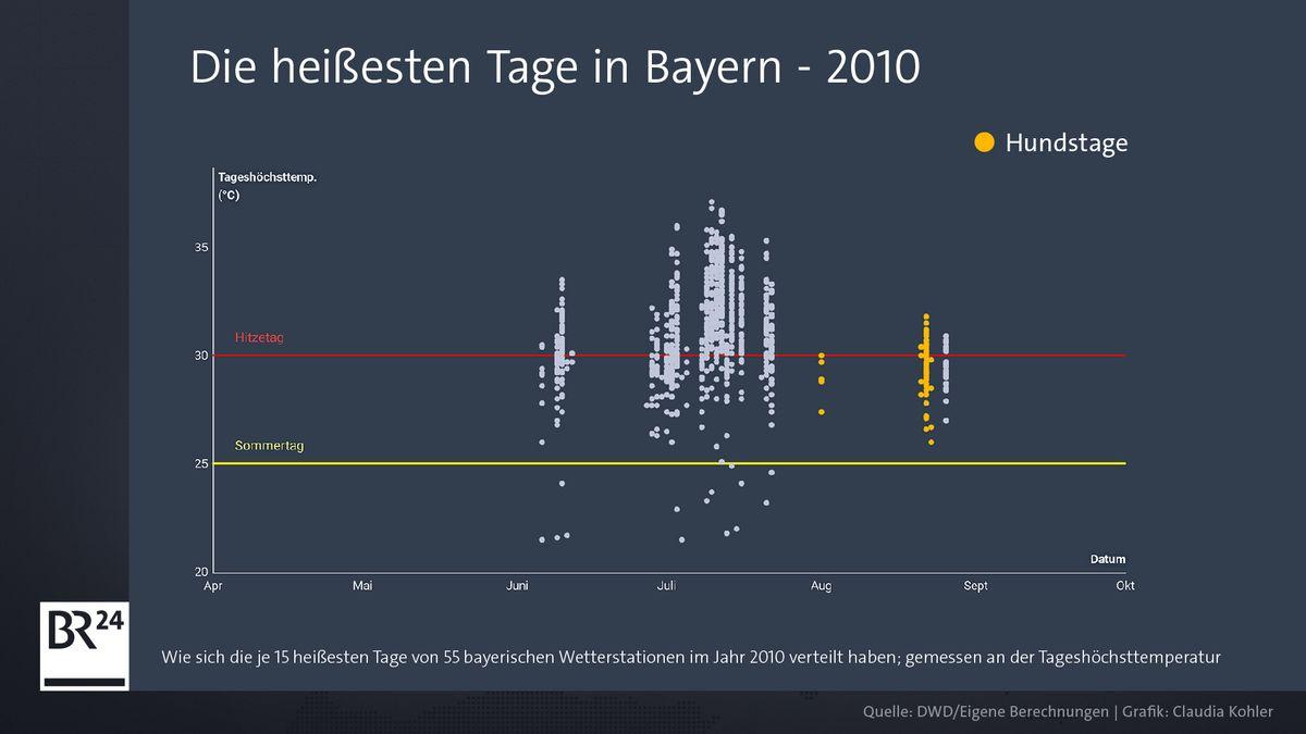 Grafik mit den heißesten Tagen in Bayern 2010