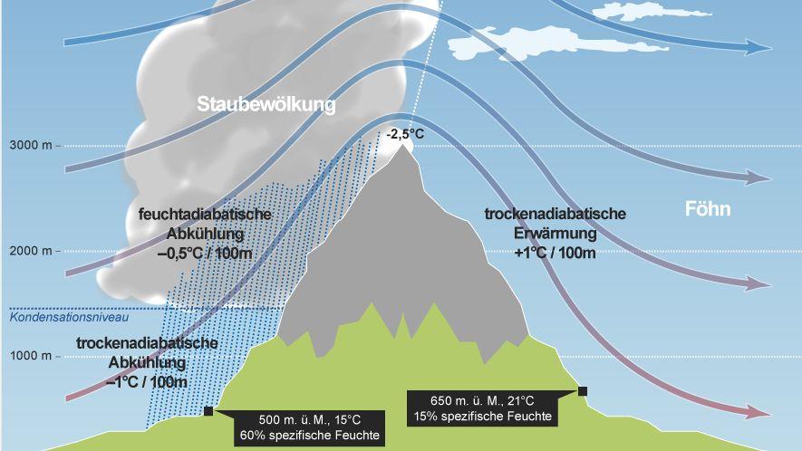 Schaubild wie sich der Wind beim Weg über die Berge erwärmt