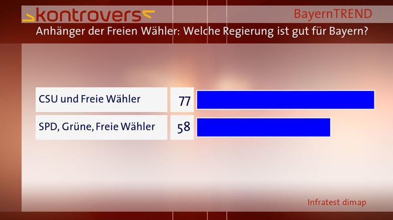 BayernTrend 2013 Freie Wähler-Anhänger Balken Welche Regierung ist gut für Bayern