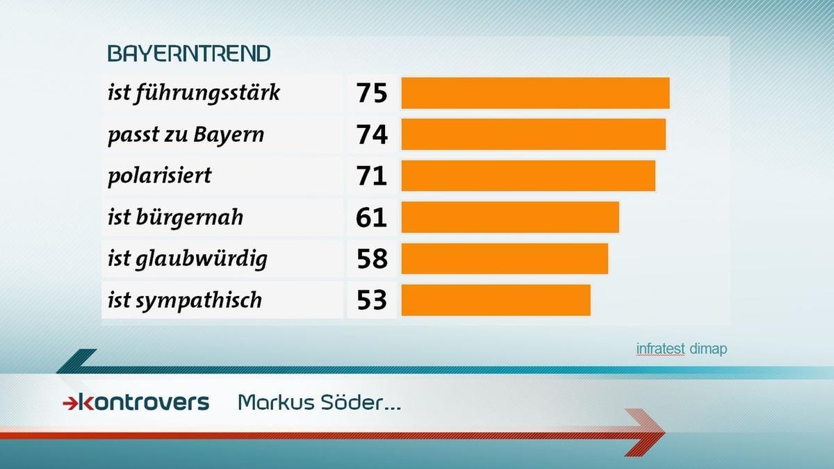 Wie schätzen die Befragten Markus Söder ein? Führungsstark 75 Prozent, passt zu Bayern 74 Prozent, polarisiert 71, bürgernah 61, glaubwürdig 58, sympathisch 53