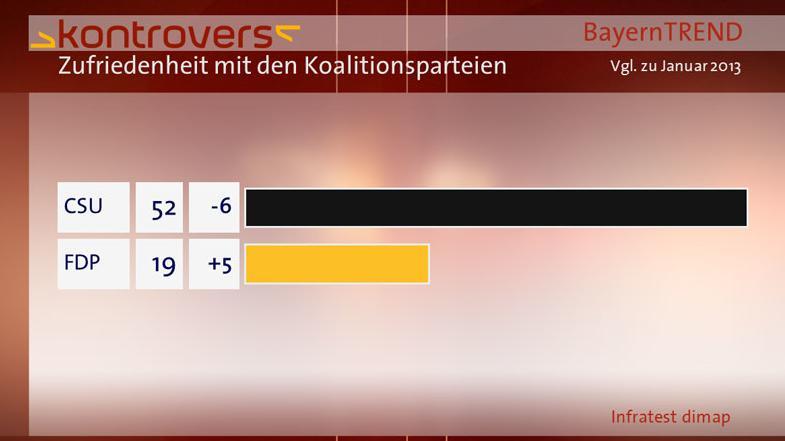 BayernTrend 2013 Balken Zufriedenheit mit Koalitionsparteien