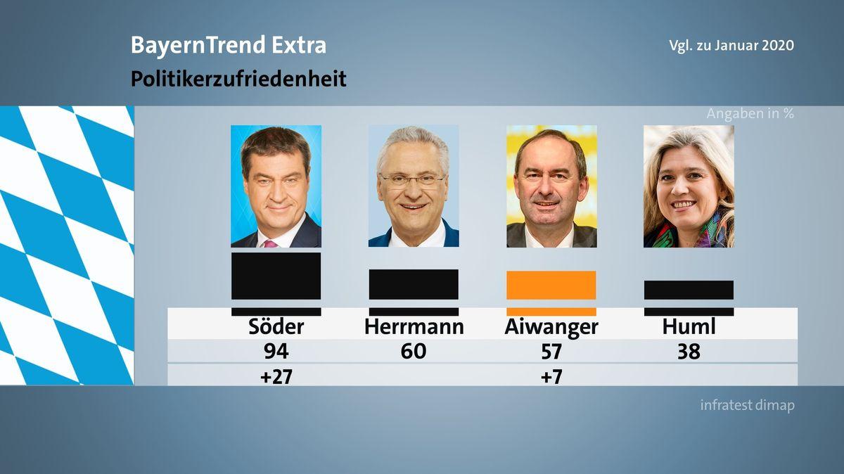 Der BR BayernTrend extra im April 2020 mit den Umfrageergebnissen zum Thema Politikerzufriedenheit.