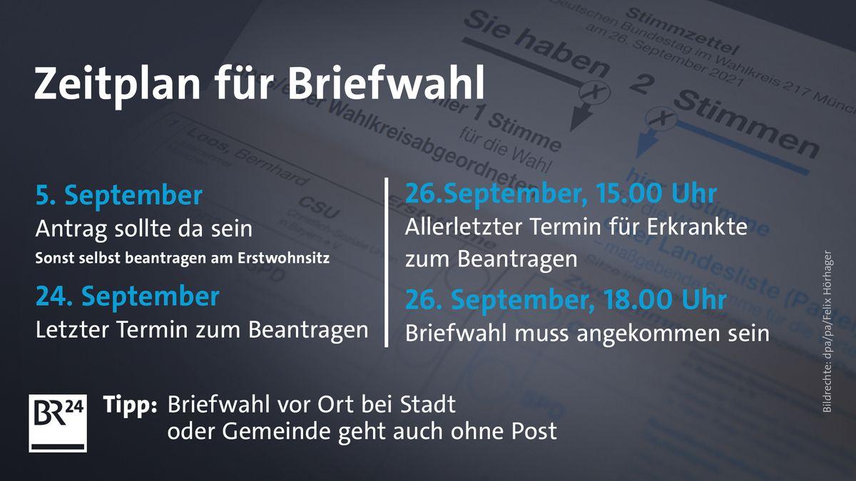 Der Zeitplan für die Briefwahl bei der Bundestagswahl 2021